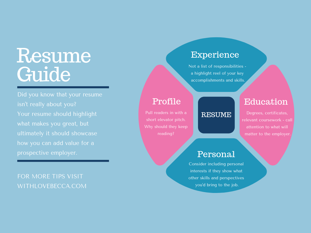 How to write a resume that works. Resume tips for anyone who needs to update their resume. Great for anyone changing industries, re-entering the workforce, or applying to jobs for the first time in years! #resume #resumewriting #resumetips #careeradvice #Careercoaching